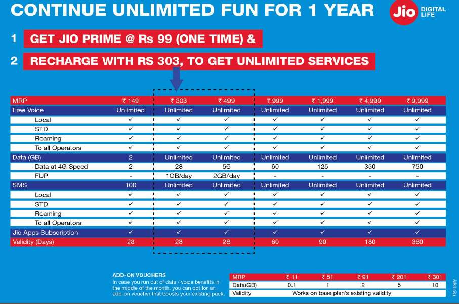 jio prime plans and pricing jio recharge