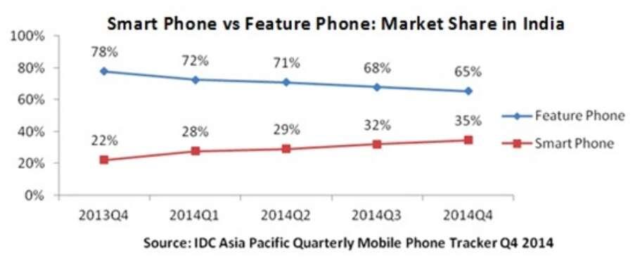 reliance jio mobile phones below rs 3000