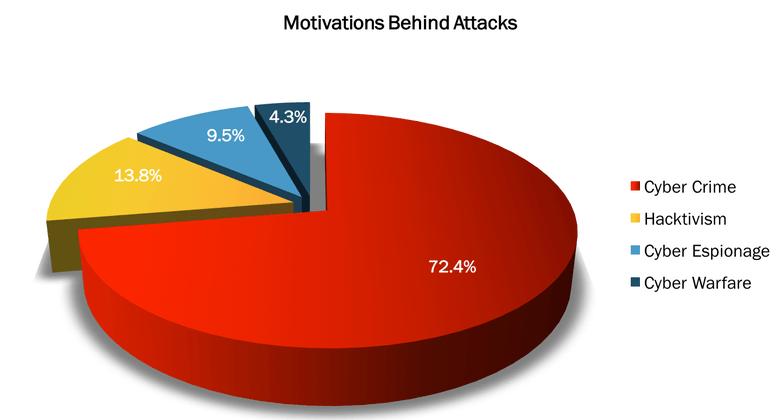 cyber terrorism statistics