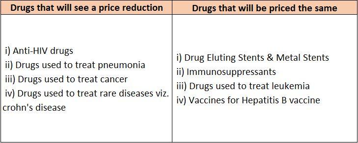 gst's impact on medicine prices quick look